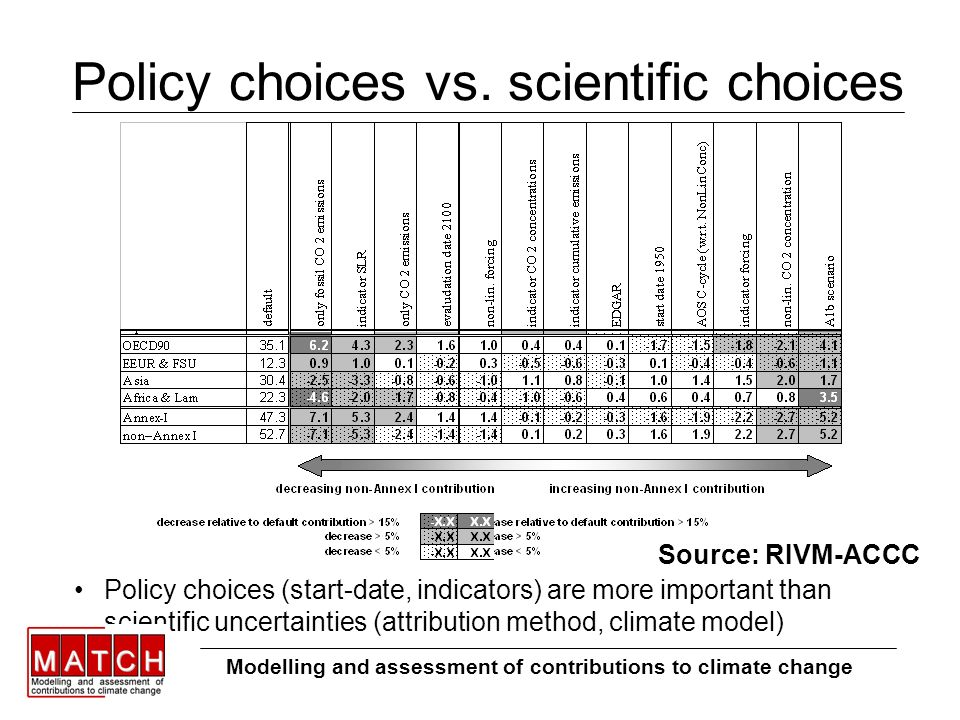 Policy choices vs.