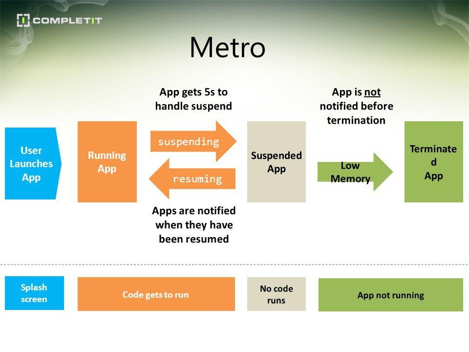 Metro Running App suspending Code gets to run resuming User Launches App Splash screen