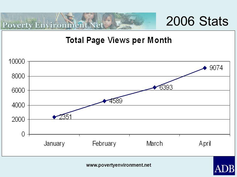 www.povertyenvironment.net 2006 Stats