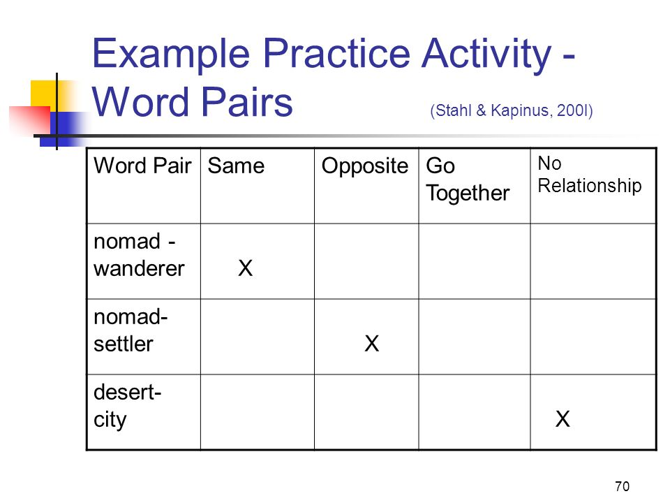 70 Example Practice Activity - Word Pairs (Stahl & Kapinus, 200l) Word PairSameOppositeGo Together No Relationship nomad - wanderer X nomad- settler X