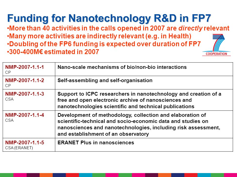 NMP-2007-1.2-1 Large CP Pilot lines to study, develop and up-scale nanotechnology-based processes from laboratory NMP-2007-1.2-2 SME-targeted CP Equipment and methods for nanotechnology NMP-2007-1.2-3 CSA Analysis of the ethical, regulatory, social and economic environment of nanomedicine NMP-2007-1.2-4 CSA Coordination in nanometrology NMP-2007-1.2-5 CSA Examining capacity building in nanobiotechnology NMP-2007-3.4-1 SME-targeted CP Rapid Manufacturing Concepts for Small Series Industrial Production NMP-2007-3.5-1 Large CP Processes and Equipment for High Quality Industrial Production of 3-Dimensional Nanosurfaces NMP-2007-3.5-2 Large CP Production Technologies and equipment for Micro-Manufacturing NMP-2007-4.0-2 SME-targeted CP Application of new materials including bio-based fibres in high- added value textile products Technology development