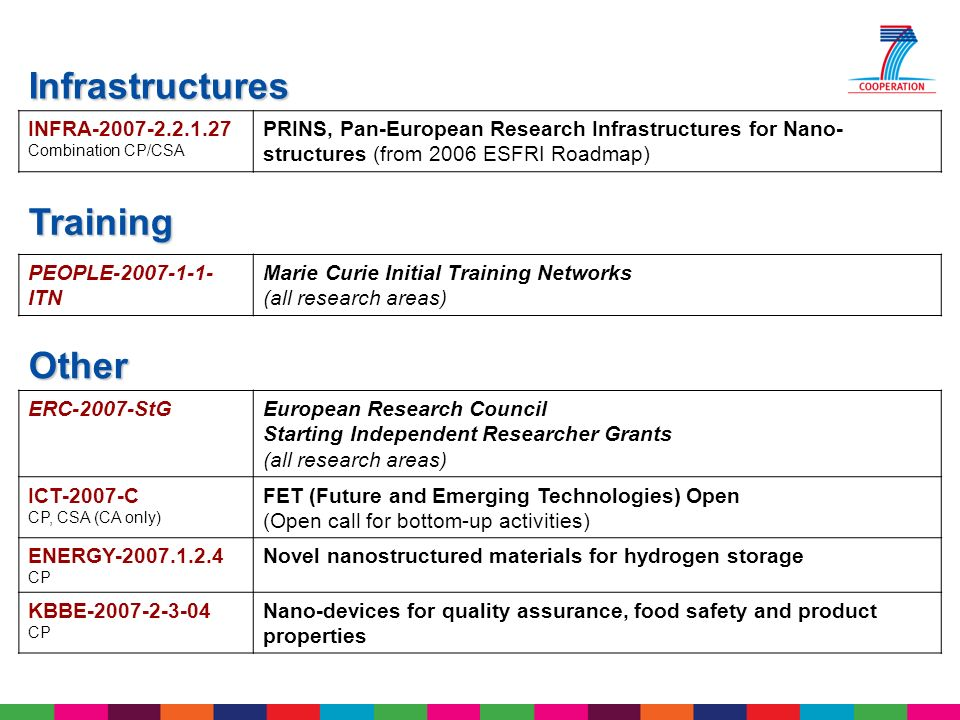 ERC-2007-StGEuropean Research Council Starting Independent Researcher Grants (all research areas) ICT-2007-C CP, CSA (CA only) FET (Future and Emergin