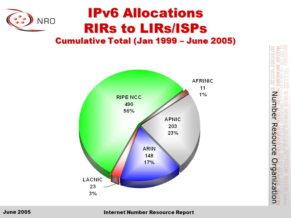 June 2005 Internet Number Resource Report IPv6 Allocations RIRs to LIRs/ISPs Cumulative Total (Jan 1999 – June 2005)