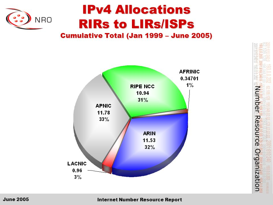 June 2005 Internet Number Resource Report IPv4 Allocations RIRs to LIRs/ISPs Cumulative Total (Jan 1999 – June 2005)