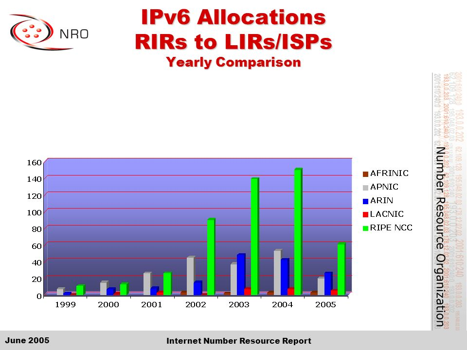 June 2005 Internet Number Resource Report IPv6 Allocations RIRs to LIRs/ISPs Yearly Comparison