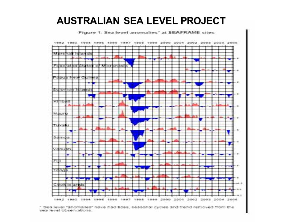AUSTRALIAN SEA LEVEL PROJECT