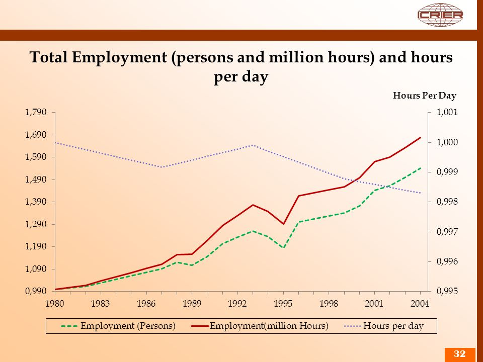 Total Employment (persons and million hours) and hours per day 32