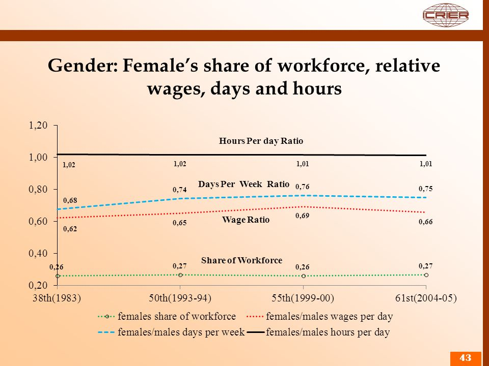 Gender: Females share of workforce, relative wages, days and hours 43 Days Per Week Ratio Wage Ratio Share of Workforce