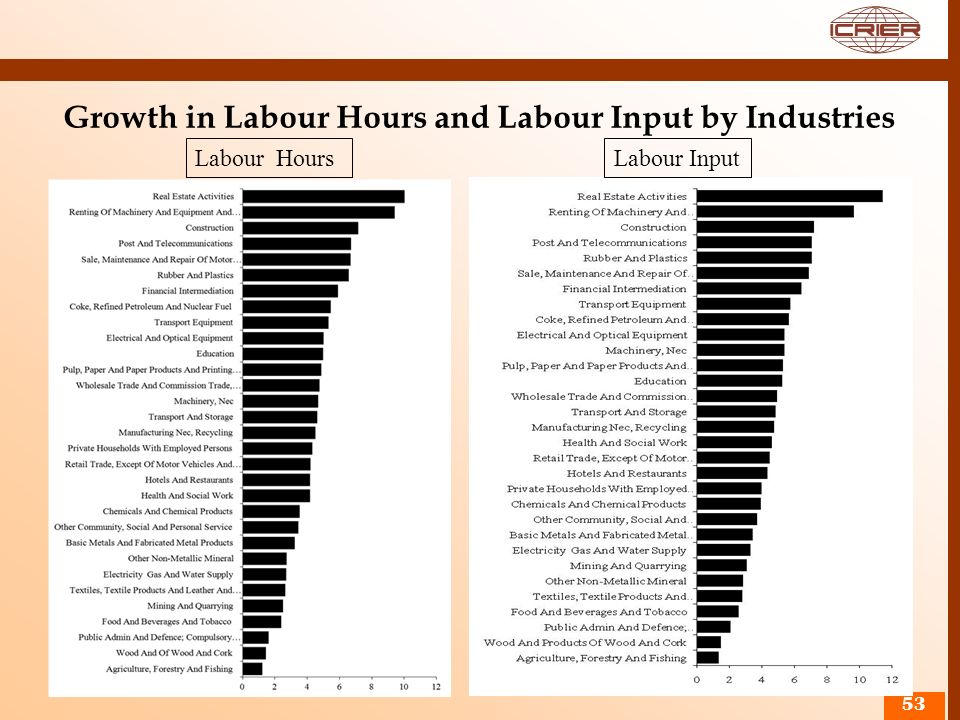 Growth in Labour Hours and Labour Input by Industries 53 Labour InputLabour Hours