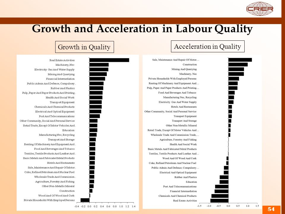 Growth and Acceleration in Labour Quality 54 Growth in Quality Acceleration in Quality