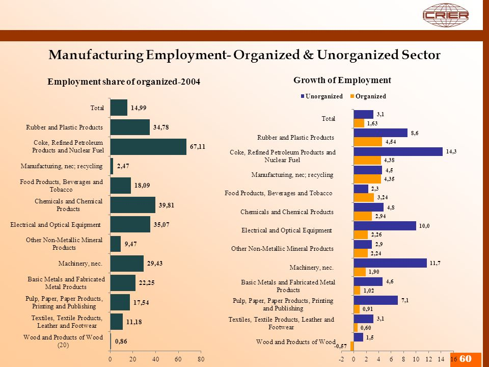 Manufacturing Employment- Organized & Unorganized Sector 60