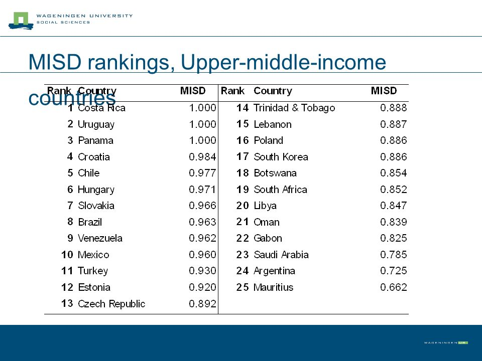 MISD rankings, Upper-middle-income countries