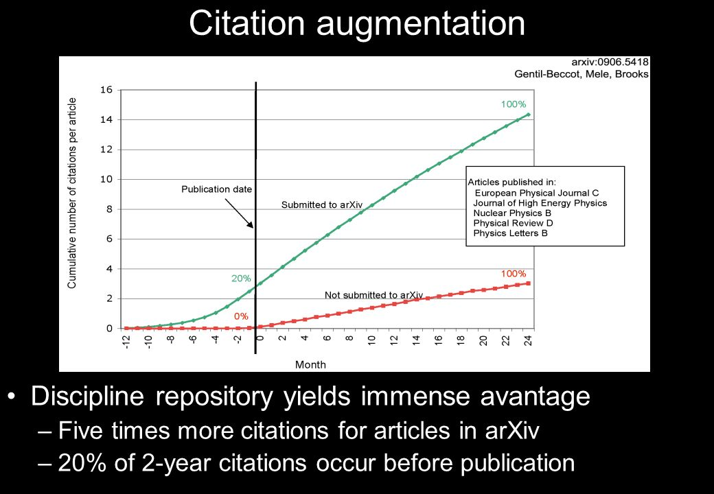 Citation augmentation Discipline repository yields immense avantage –Five times more citations for articles in arXiv –20% of 2-year citations occur be