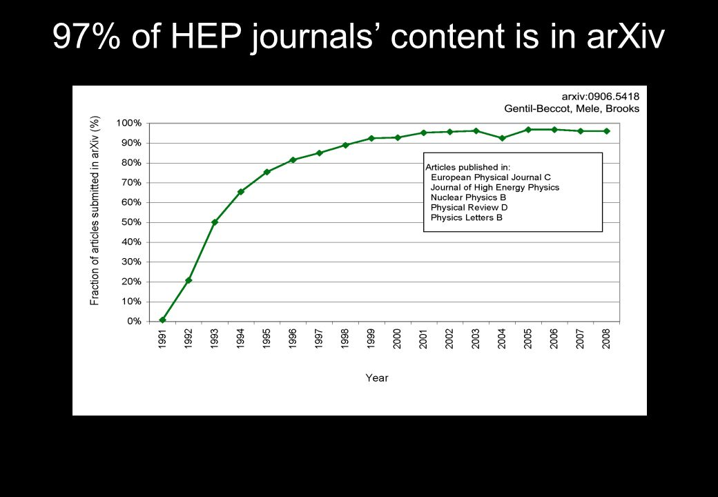 97% of HEP journals content is in arXiv