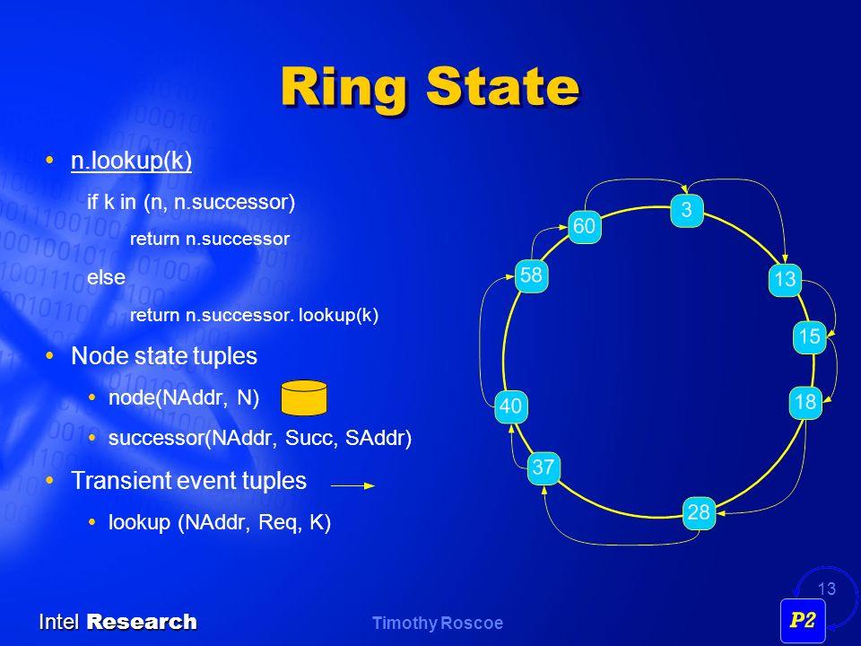 Timothy Roscoe Intel Research 13 Ring State n.lookup(k) if k in (n, n.successor) return n.successor else return n.successor. lookup(k) Node state tupl