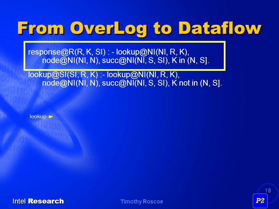 Timothy Roscoe Intel Research 18 From OverLog to Dataflow response@R(R, K, SI) : - lookup@NI(NI, R, K), node@NI(NI, N), succ@NI(NI, S, SI), K in (N, S