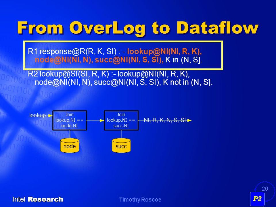Timothy Roscoe Intel Research 20 From OverLog to Dataflow R1 response@R(R, K, SI) : - lookup@NI(NI, R, K), node@NI(NI, N), succ@NI(NI, S, SI), K in (N