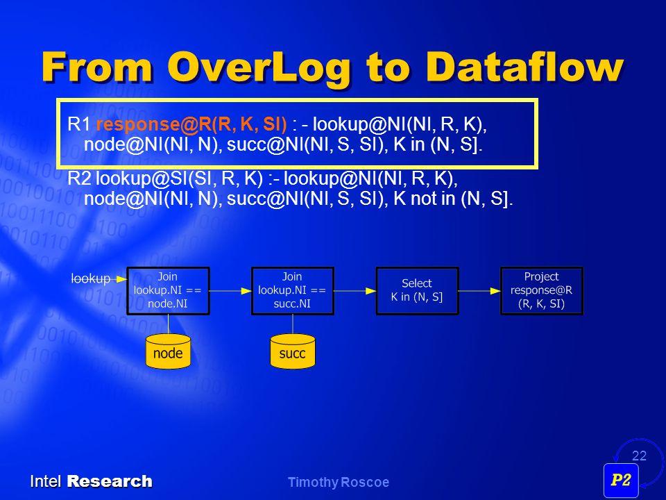 Timothy Roscoe Intel Research 22 From OverLog to Dataflow R1 response@R(R, K, SI) : - lookup@NI(NI, R, K), node@NI(NI, N), succ@NI(NI, S, SI), K in (N