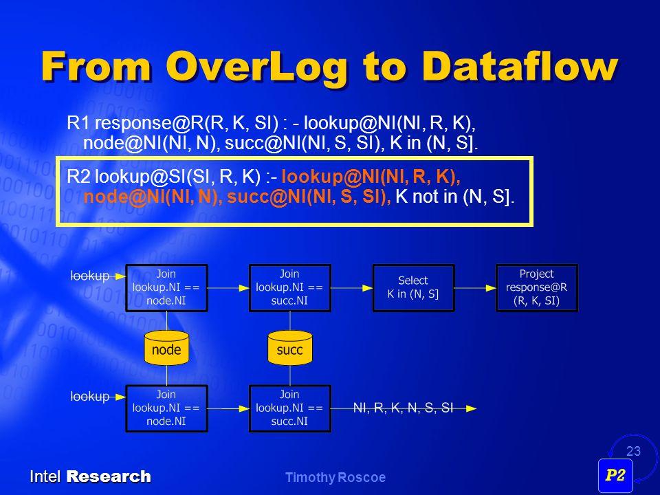 Timothy Roscoe Intel Research 23 From OverLog to Dataflow R1 response@R(R, K, SI) : - lookup@NI(NI, R, K), node@NI(NI, N), succ@NI(NI, S, SI), K in (N