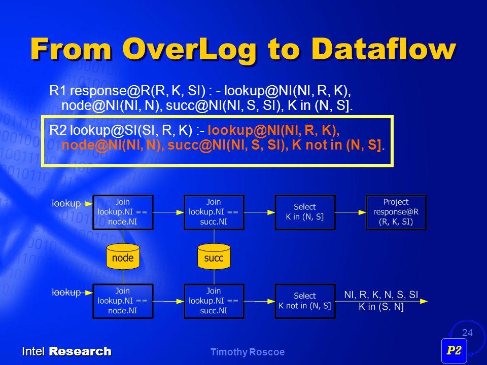 Timothy Roscoe Intel Research 24 From OverLog to Dataflow R1 response@R(R, K, SI) : - lookup@NI(NI, R, K), node@NI(NI, N), succ@NI(NI, S, SI), K in (N