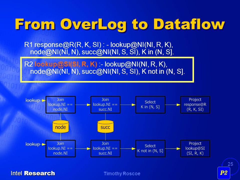 Timothy Roscoe Intel Research 25 From OverLog to Dataflow R1 response@R(R, K, SI) : - lookup@NI(NI, R, K), node@NI(NI, N), succ@NI(NI, S, SI), K in (N