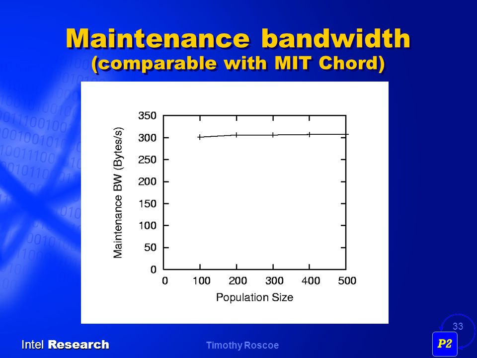 Timothy Roscoe Intel Research 33 Maintenance bandwidth (comparable with MIT Chord)
