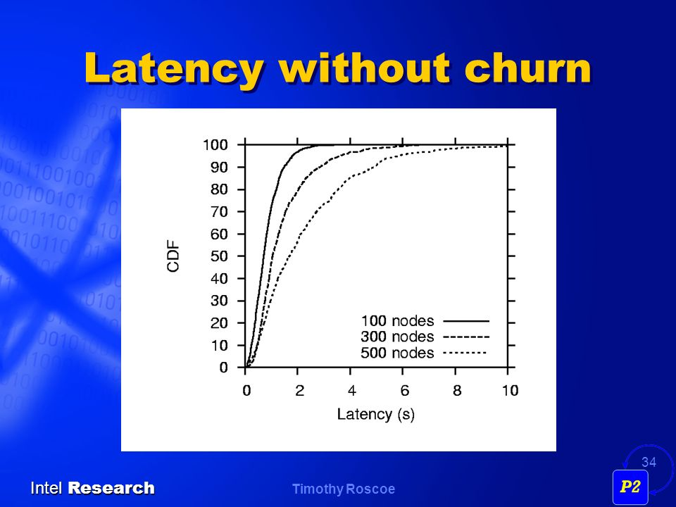 Timothy Roscoe Intel Research 34 Latency without churn