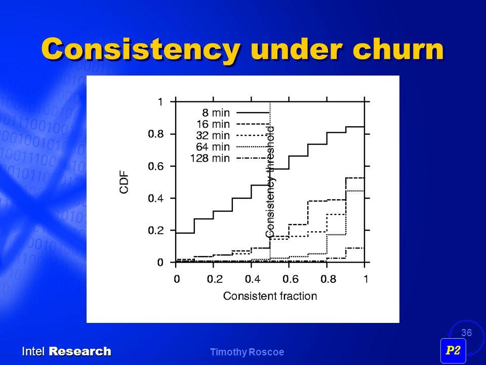 Timothy Roscoe Intel Research 36 Consistency under churn