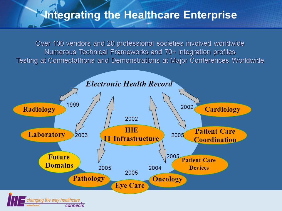 Integrating the Healthcare Enterprise Electronic Health Record Cardiology Laboratory Radiology Oncology Future Domains IHE IT Infrastructure Patient Care Coordination Patient Care Devices Pathology Eye Care 1999 2003 2002 2004 2005 Over 100 vendors and 20 professional societies involved worldwide Numerous Technical Frameworks and 70+ integration profiles Testing at Connectathons and Demonstrations at Major Conferences Worldwide