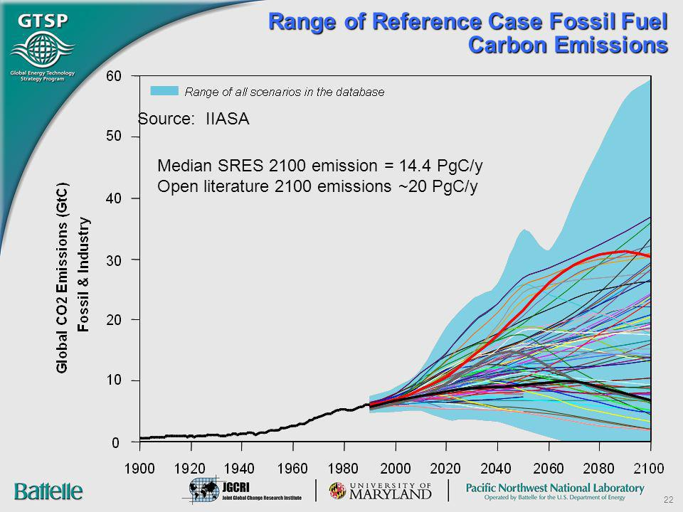 22 Range of Reference Case Fossil Fuel Carbon Emissions Source: IIASA Median SRES 2100 emission = 14.4 PgC/y Open literature 2100 emissions ~20 PgC/y