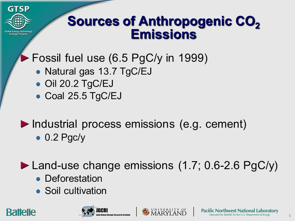 5 Sources of Anthropogenic CO 2 Emissions Fossil fuel use (6.5 PgC/y in 1999) Natural gas 13.7 TgC/EJ Oil 20.2 TgC/EJ Coal 25.5 TgC/EJ Industrial proc