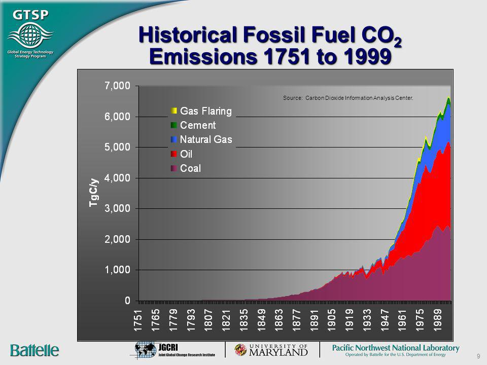 9 Historical Fossil Fuel CO 2 Emissions 1751 to 1999 Source: Carbon Dioxide Information Analysis Center.