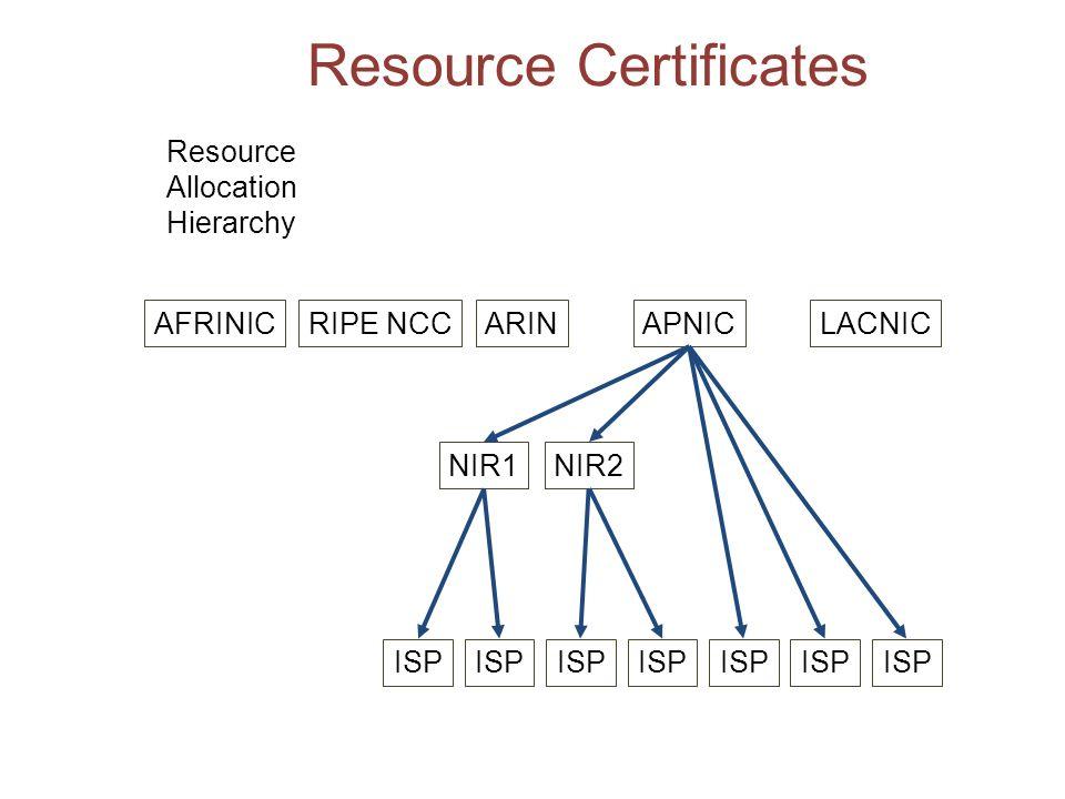 Resource Certificates AFRINICRIPE NCCARINAPNICLACNIC NIR1NIR2 ISP Resource Allocation Hierarchy