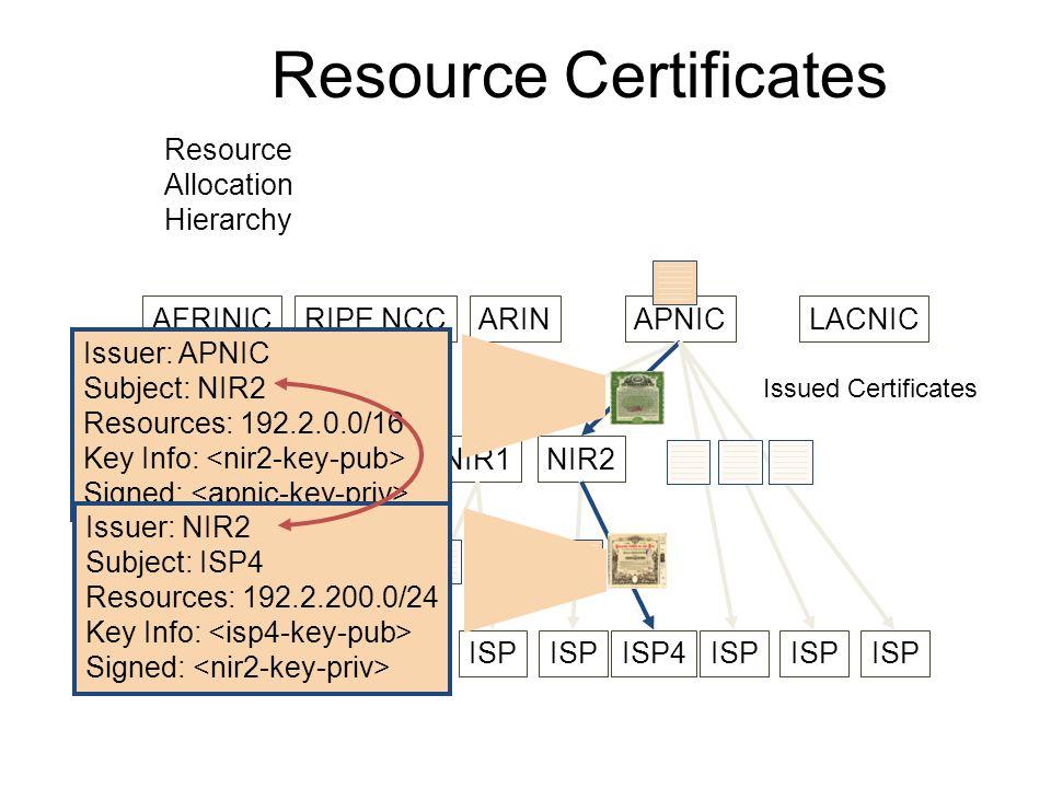 Resource Certificates AFRINICRIPE NCCARINAPNICLACNIC NIR1NIR2 ISP ISP4ISP Issuer: APNIC Subject: NIR2 Resources: 192.2.0.0/16 Key Info: Signed: Issued