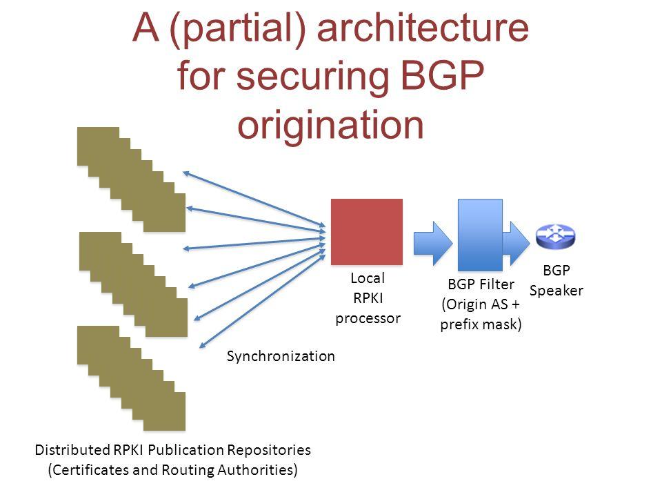 A (partial) architecture for securing BGP origination BGP Speaker BGP Filter (Origin AS + prefix mask) Local RPKI processor Synchronization Distribute