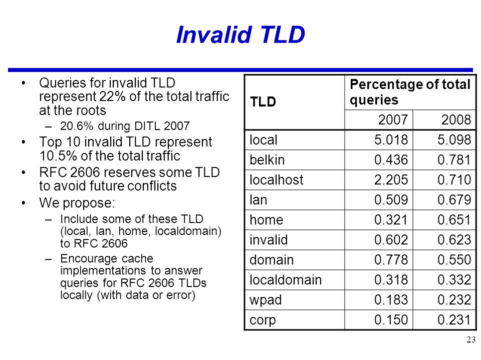 23 Invalid TLD Queries for invalid TLD represent 22% of the total traffic at the roots –20.6% during DITL 2007 Top 10 invalid TLD represent 10.5% of the total traffic RFC 2606 reserves some TLD to avoid future conflicts We propose: –Include some of these TLD (local, lan, home, localdomain) to RFC 2606 –Encourage cache implementations to answer queries for RFC 2606 TLDs locally (with data or error) TLD Percentage of total queries 20072008 local5.0185.098 belkin0.4360.781 localhost2.2050.710 lan0.5090.679 home0.3210.651 invalid0.6020.623 domain0.7780.550 localdomain0.3180.332 wpad0.1830.232 corp0.1500.231