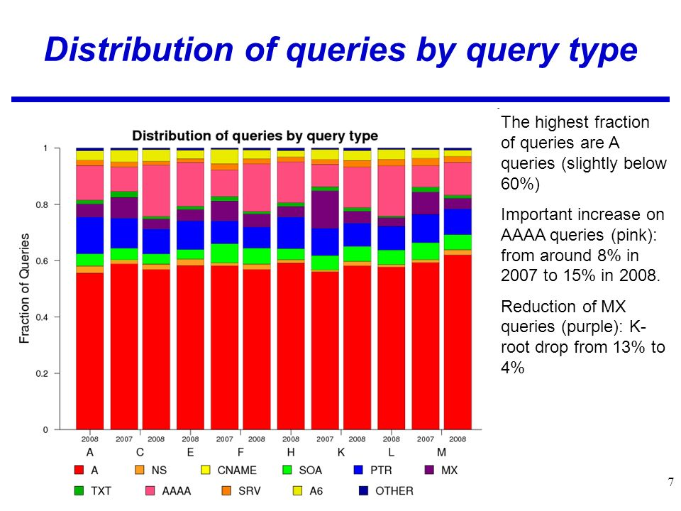 7 Distribution of queries by query type The highest fraction of queries are A queries (slightly below 60%) Important increase on AAAA queries (pink): from around 8% in 2007 to 15% in 2008.