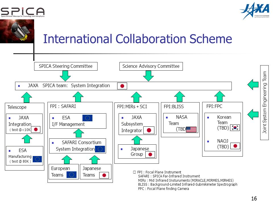 16 International Collaboration Scheme ESA I/F Management SAFARI Consortium System Integration European Teams Japanese Teams FPI : SAFARI ESA Manufacturing test @ 80K JAXA Integration test @<10K Telescope JAXA Subsystem Integrator Japanese Group Korean Team (TBD) NAOJ (TBD) FPI:MIRs SCI JAXA SPICA team: System Integration SPICA Steering Committee FPI:FPC FPI:BLISS NASA Team (TBD) FPI : Focal Plane Instrument SAFARI : SPICA Far-Infrared Instrument MIRs : Mid Infrared Insturuments (MIRACLE,MIRMES,MIRHES) BLISS : Background-Limited Infrared-Submikimeter Spectrograph FPC : Focal Plane finding Camera Science Advisory Committee Joint System Engineering Team