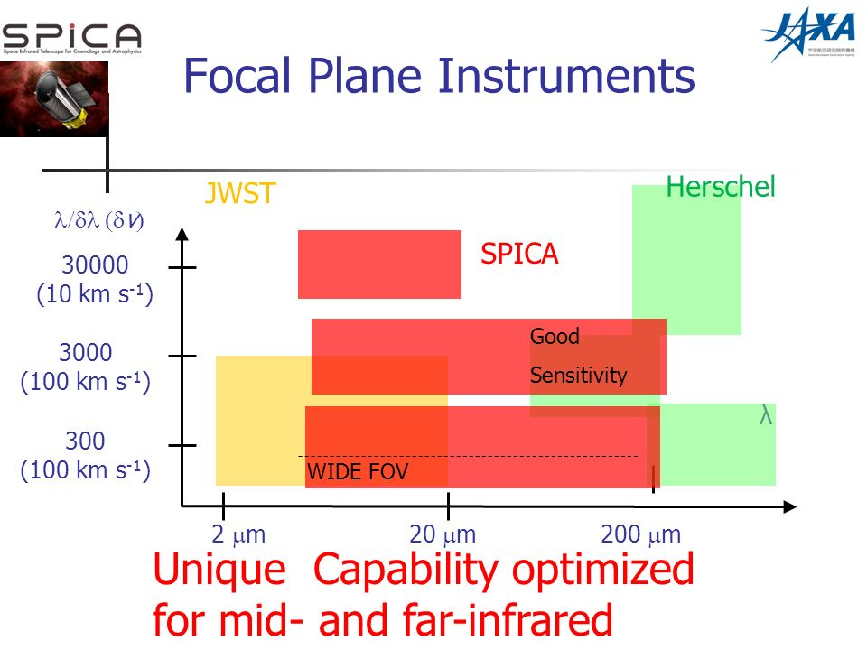 Focal Plane Instruments λ v 2 m20 m200 m 300 (100 km s -1 ) 3000 (100 km s -1 ) (10 km s -1 ) Herschel JWST WIDE FOV SPICA Unique Capability optimized for mid- and far-infrared Good Sensitivity