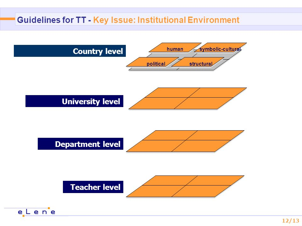 12/13 Country level Teacher level University level Department level structuralpolitical symbolic-culturalhuman Guidelines for TT - Key Issue: Institutional Environment