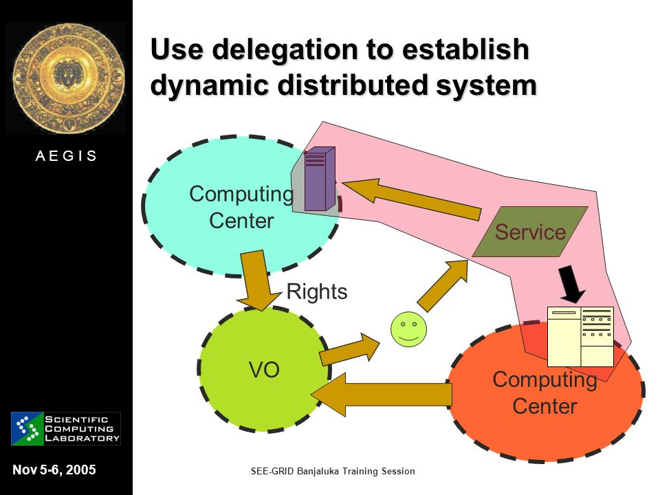 A E G I S Nov 5-6, 2005 SEE-GRID Banjaluka Training Session Use delegation to establish dynamic distributed system Computing Center VO Rights Computin