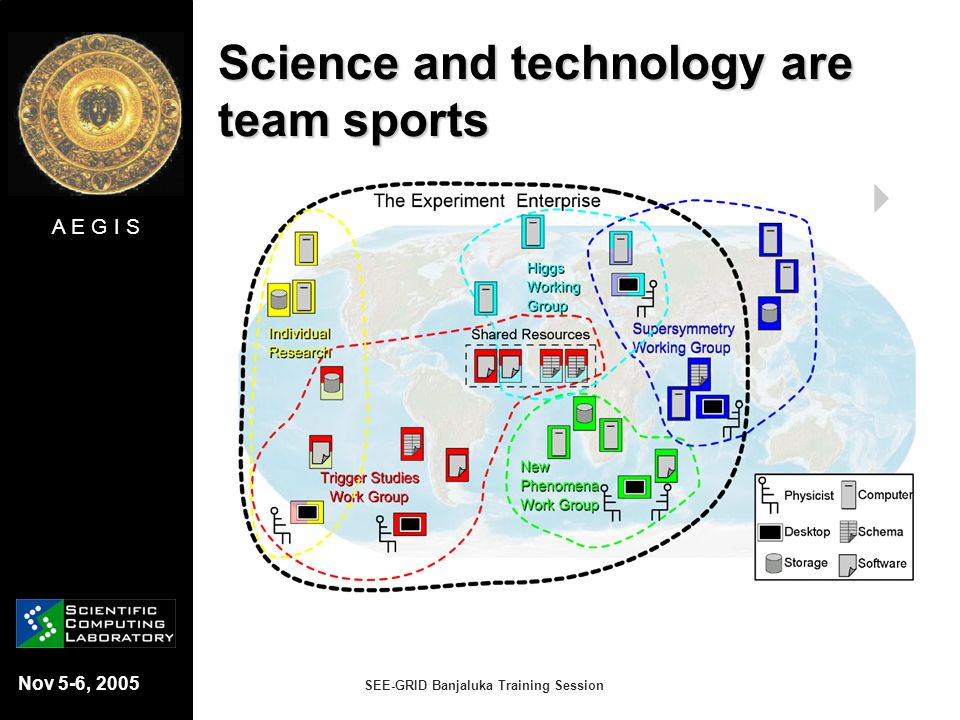 A E G I S Nov 5-6, 2005 SEE-GRID Banjaluka Training Session Science and technology are team sports