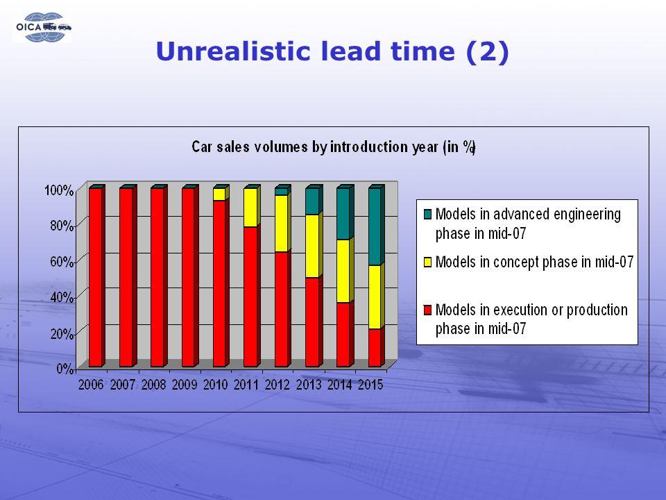14 Unrealistic lead time (2)
