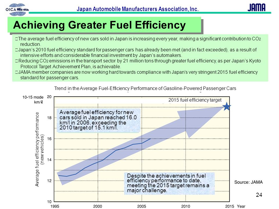 Japan Automobile Manufacturers Association, Inc. 24 Achieving Greater Fuel Efficiency The average fuel efficiency of new cars sold in Japan is increas