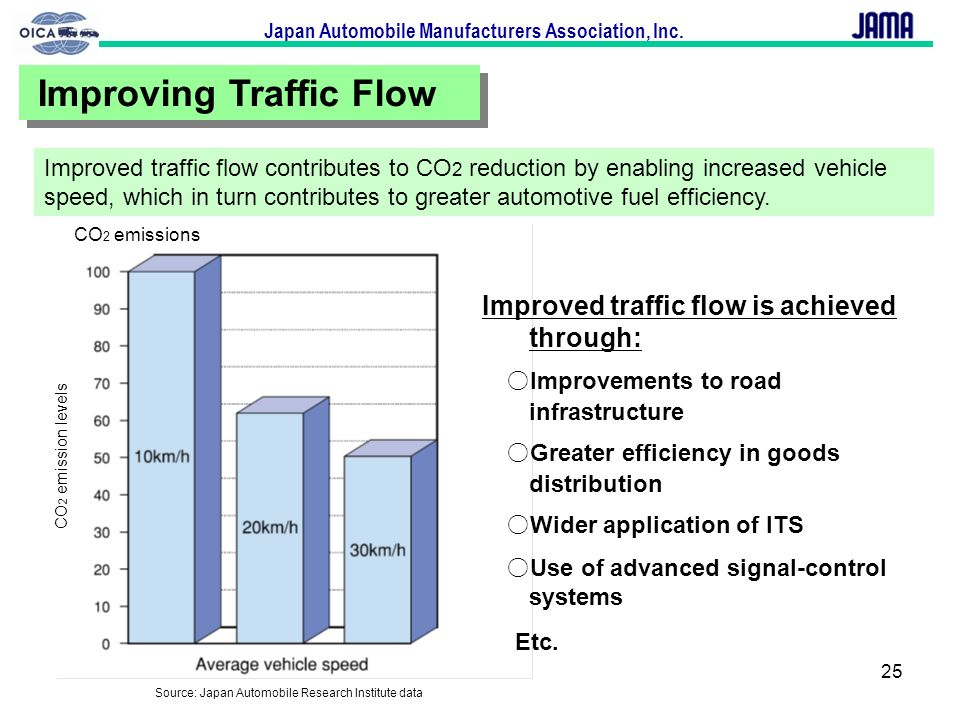 Japan Automobile Manufacturers Association, Inc. 25 Improving Traffic Flow Improved traffic flow is achieved through: Improvements to road infrastruct