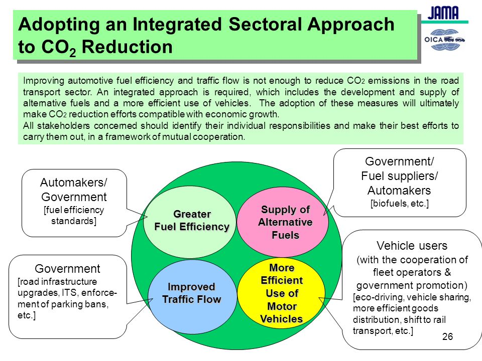 Japan Automobile Manufacturers Association, Inc. 26 Adopting an Integrated Sectoral Approach to CO 2 Reduction Adopting an Integrated Sectoral Approac