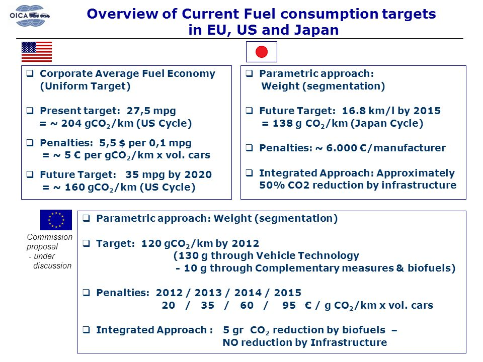 Overview of Current Fuel consumption targets in EU, US and Japan Corporate Average Fuel Economy (Uniform Target) Present target: 27,5 mpg = ~ 204 gCO