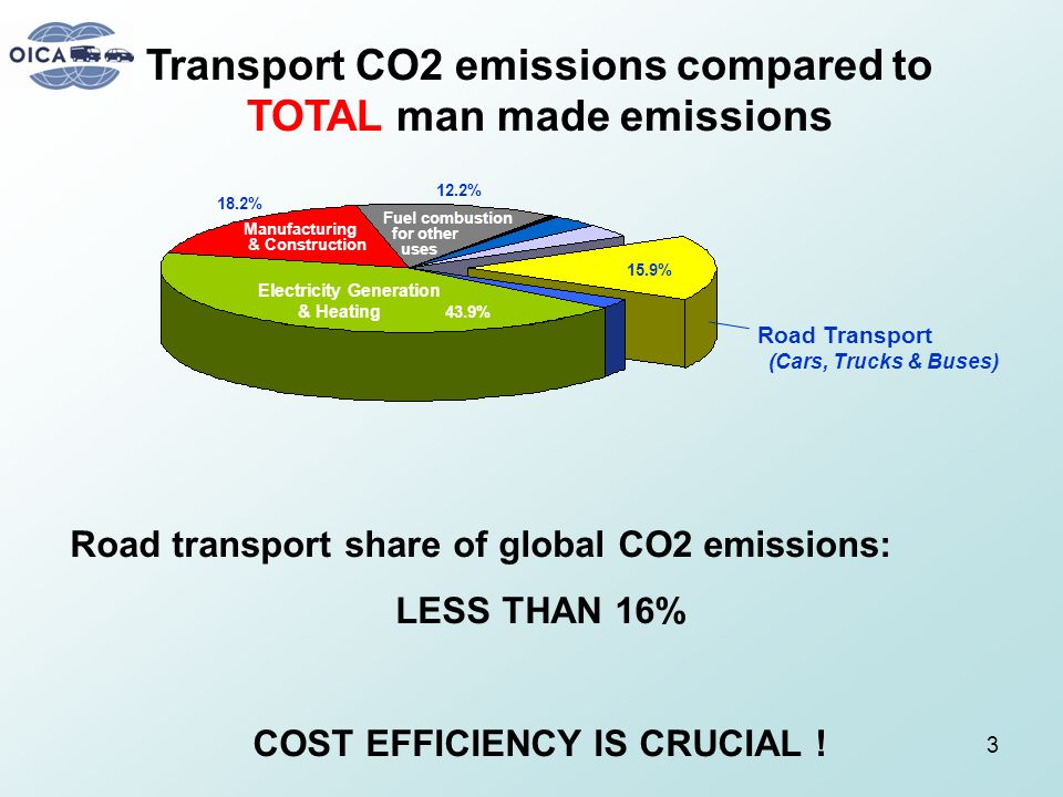 3 Transport CO2 emissions compared to TOTAL man made emissions Road transport share of global CO2 emissions: LESS THAN 16% COST EFFICIENCY IS CRUCIAL