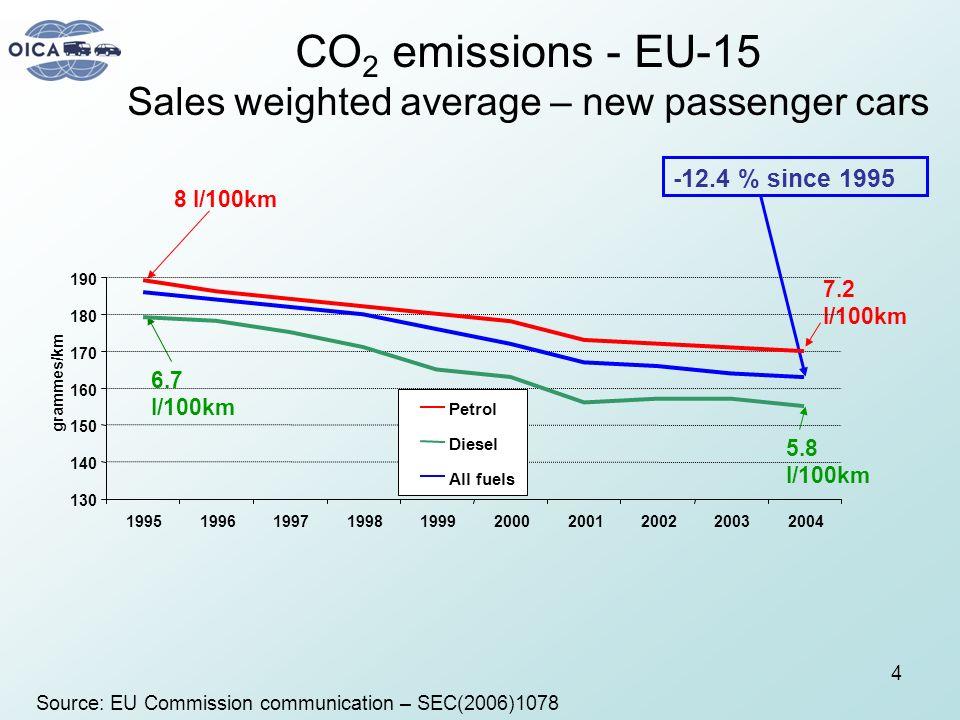 4 CO 2 emissions - EU-15 Sales weighted average – new passenger cars Source: EU Commission communication – SEC(2006)1078 7.2 l/100km -12.4 % since 199