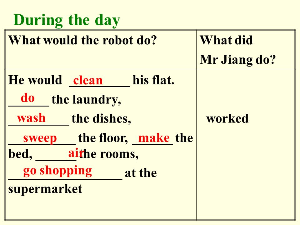 During the day What would the robot do?What did Mr Jiang do? He would _________ his flat. ______ the laundry, _________ the dishes, __________ the flo